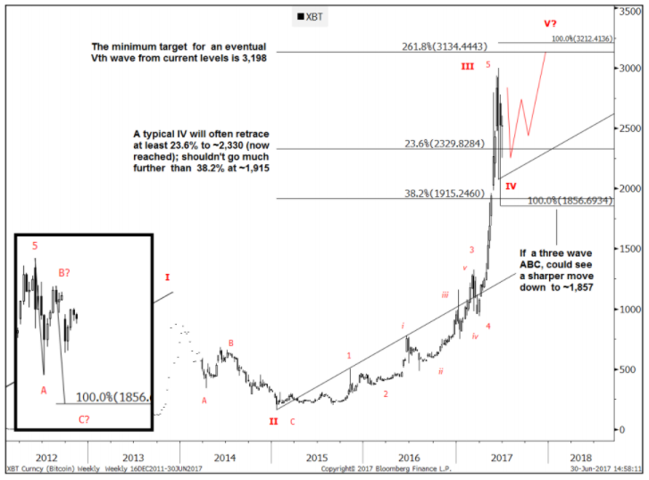 Шеба Джафари, перед взлетом до $4 000 биткоин ожидает глубокая коррекция