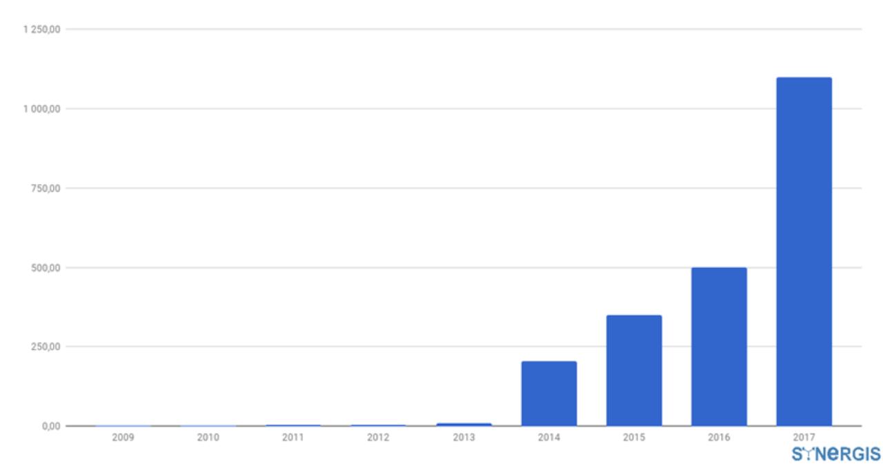 Рынок криптовалют и ICO в цифрах