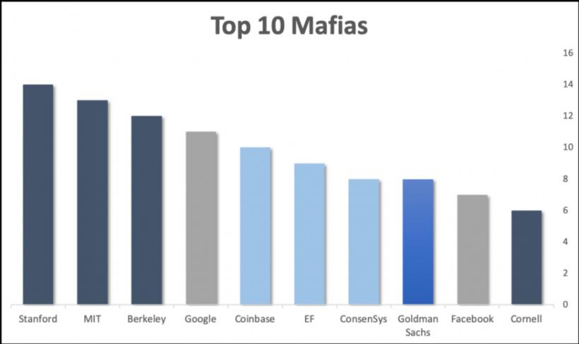 «мафиозные семьи» в криптовалютной индустрии