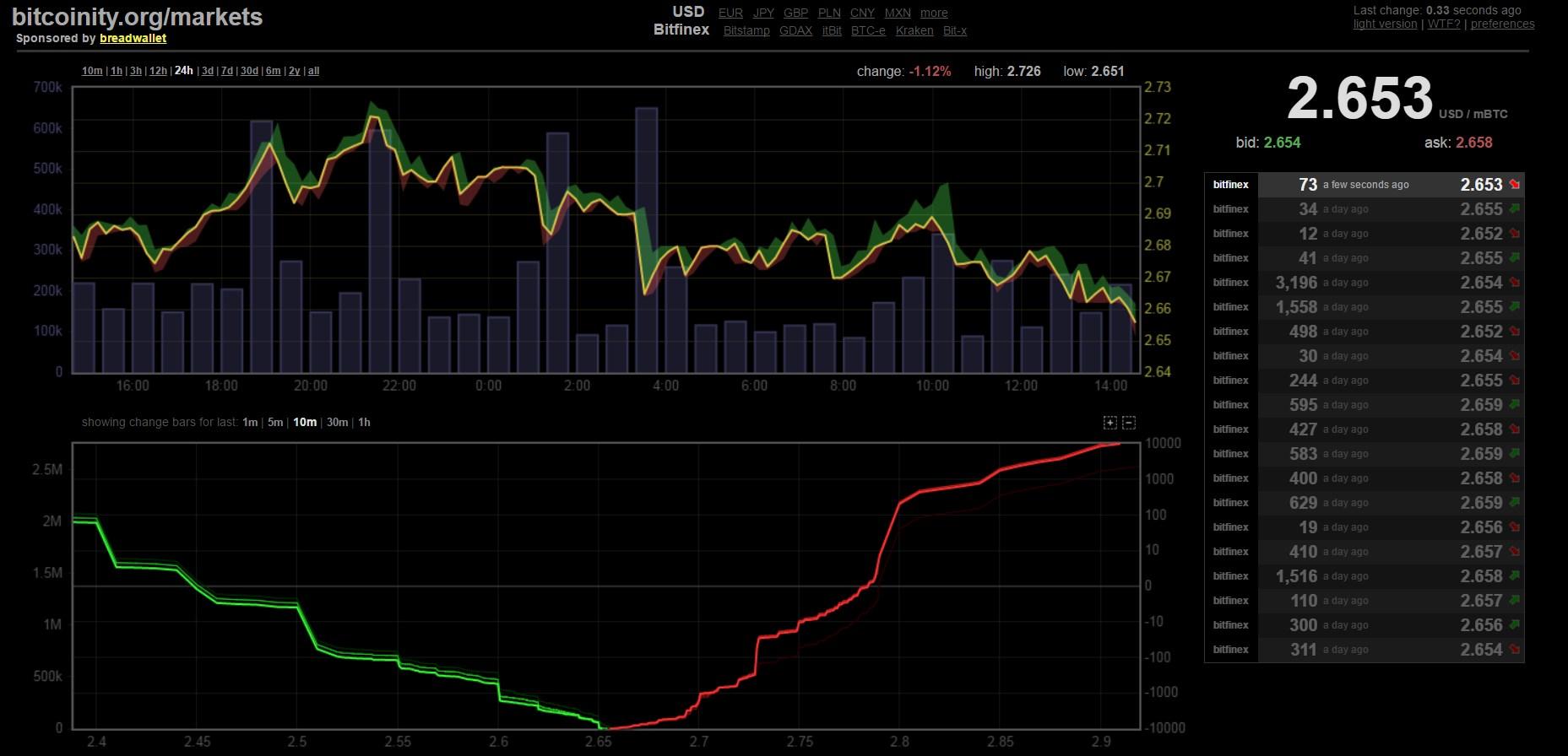 Bitcoinity.org