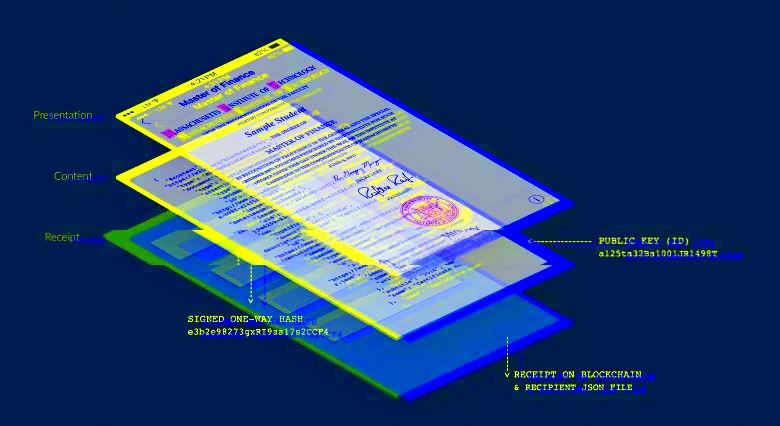 В Баварии будут выпускаться сертификаты об образовании на блокчейне